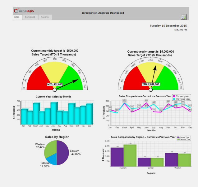 target corporation dashboard Compudata helps financial directors and business owners understand essential financial kpis and how the right erp can help track and achieve them.